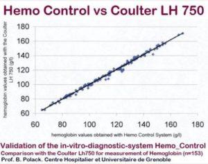 Estudio Hemo Control