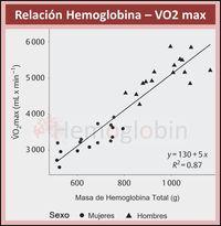 Relación entre Hemoglobina y Consumo Máximo de Oxígeno